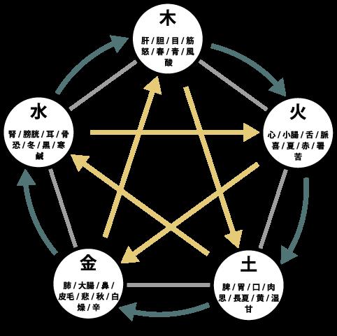 Five-line-theory2