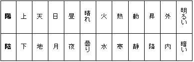 Yin-Yang-Comparison